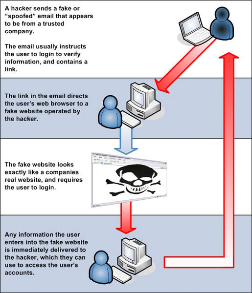 515px-how_phishing_works